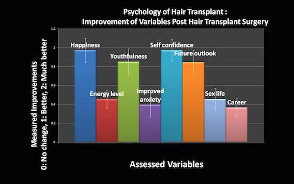Psychology of Hair Restoration