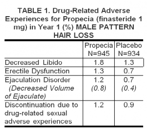 Finasteride side effects showin in chart
