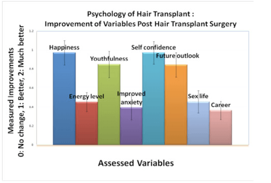 Psychology of Hair Transplant