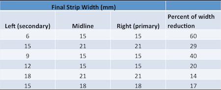 Strip Removal Technique Study
