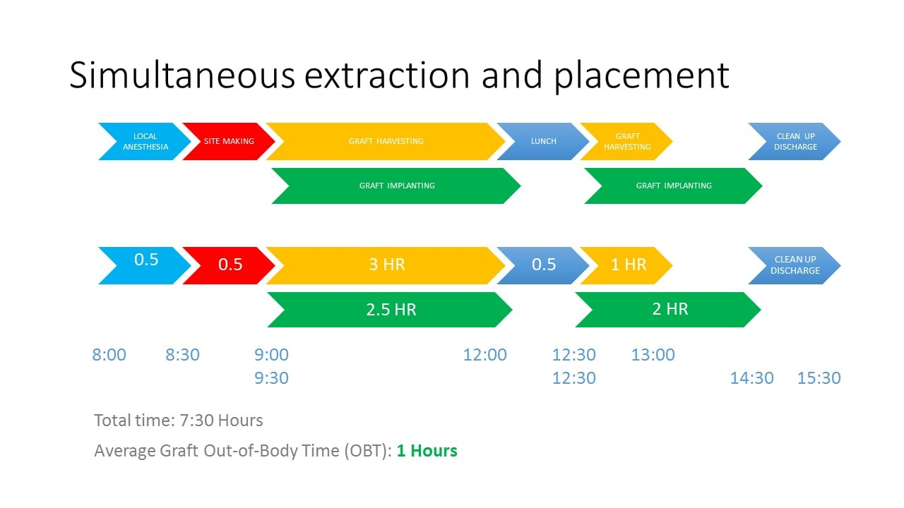 Daily flow of Simultaneous Extaction and Placement