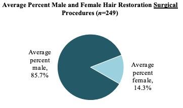 women's hair transplant statistics