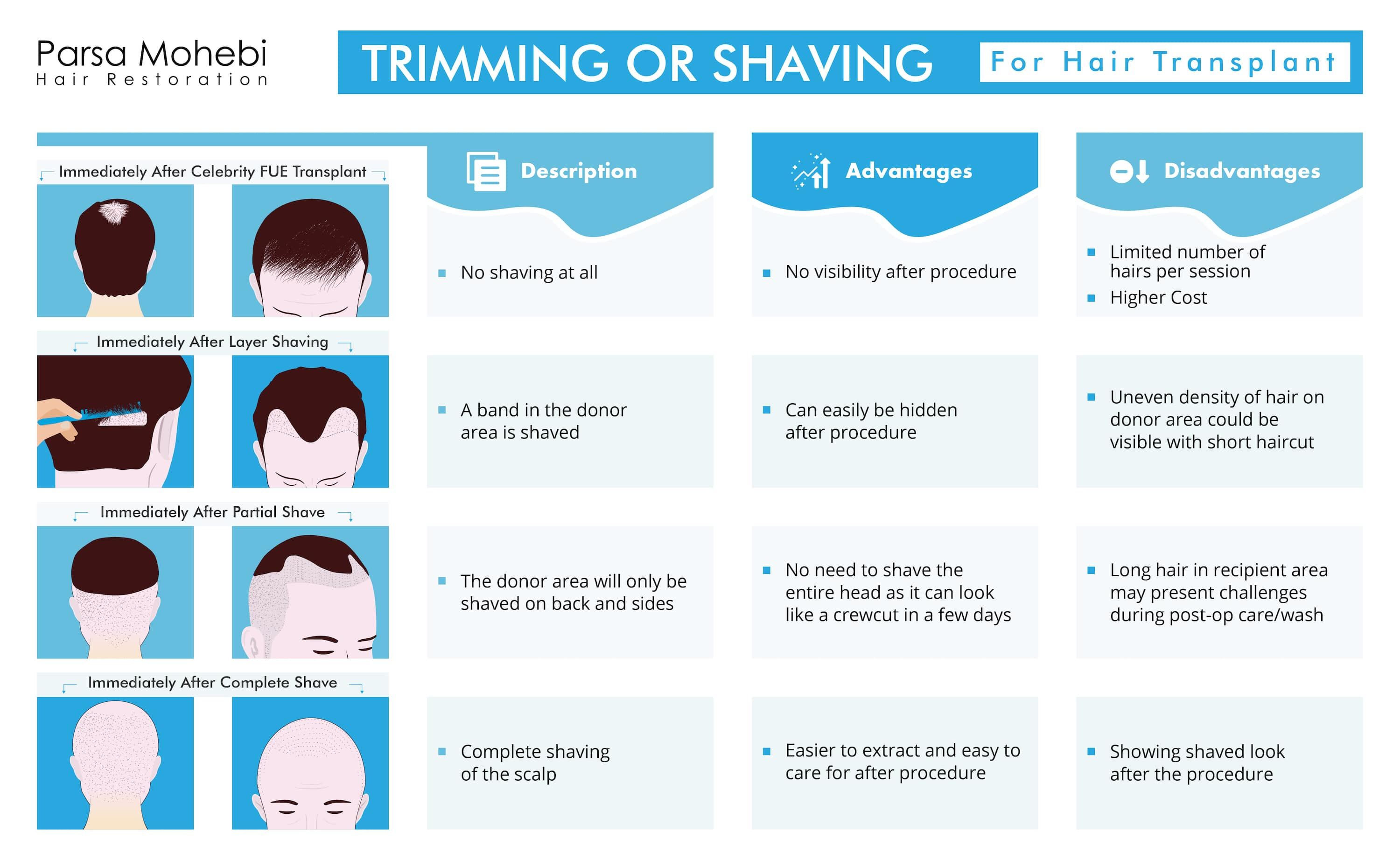 Shaving or trimming before a hair transplant